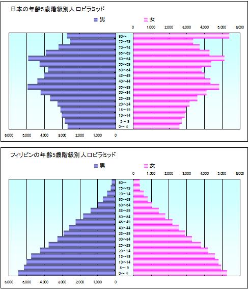 人口ピラミット
