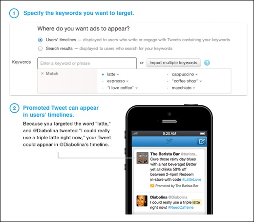 keywordtargeting